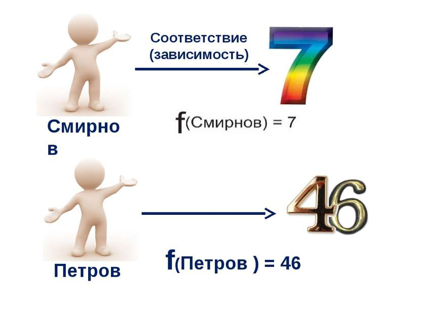 Петров Смирнов f(Петров ) = 46 Соответствие (зависимость)