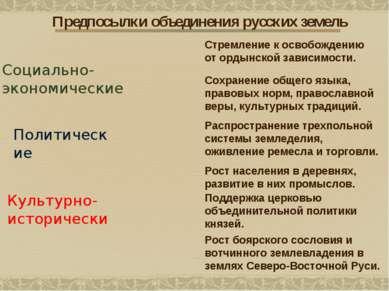 Культурно- исторические Предпосылки объединения русских земель Распространени...