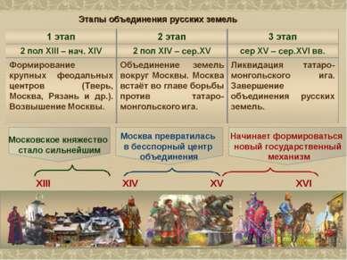 Этапы объединения русских земель Московское княжество стало сильнейшим Москва...