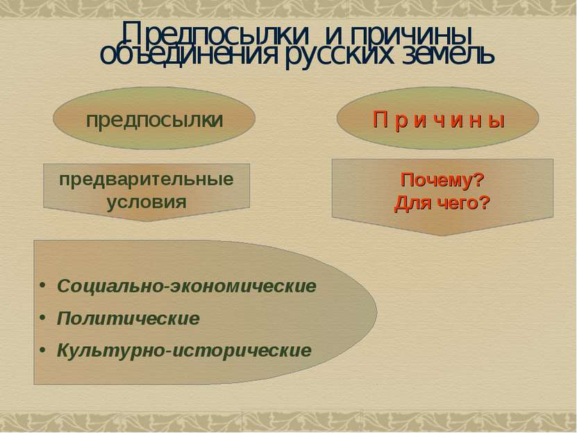 Предпосылки и причины объединения русских земель Социально-экономические Поли...