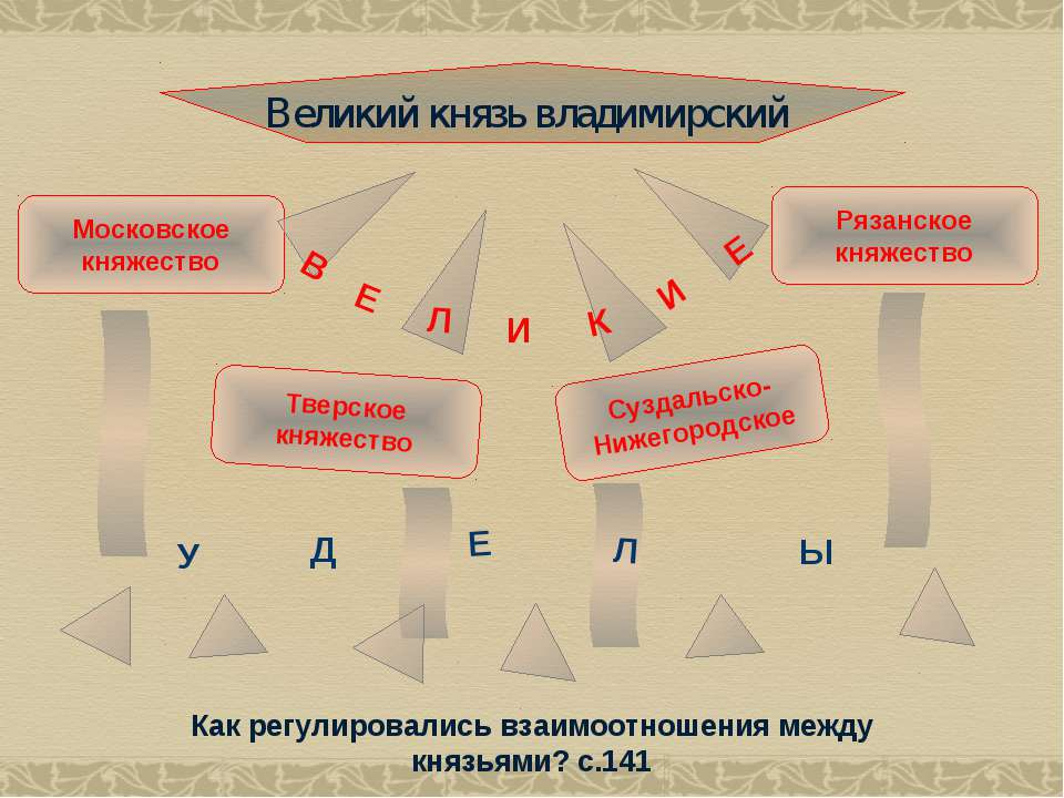 Великий князь владимирский Московское княжество Тверское княжество Суздальско...