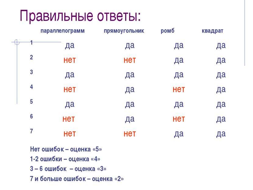 Правильные ответы: Нет ошибок – оценка «5» 1-2 ошибки – оценка «4» 3 – 6 ошиб...
