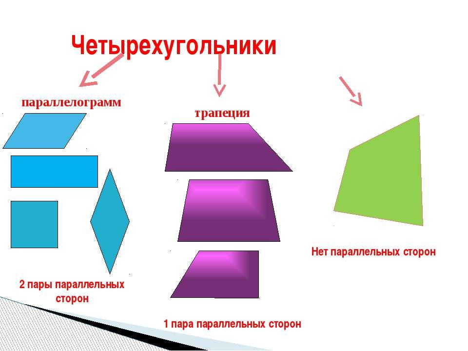 Четырехугольники 2 пары параллельных сторон 1 пара параллельных сторон Нет па...