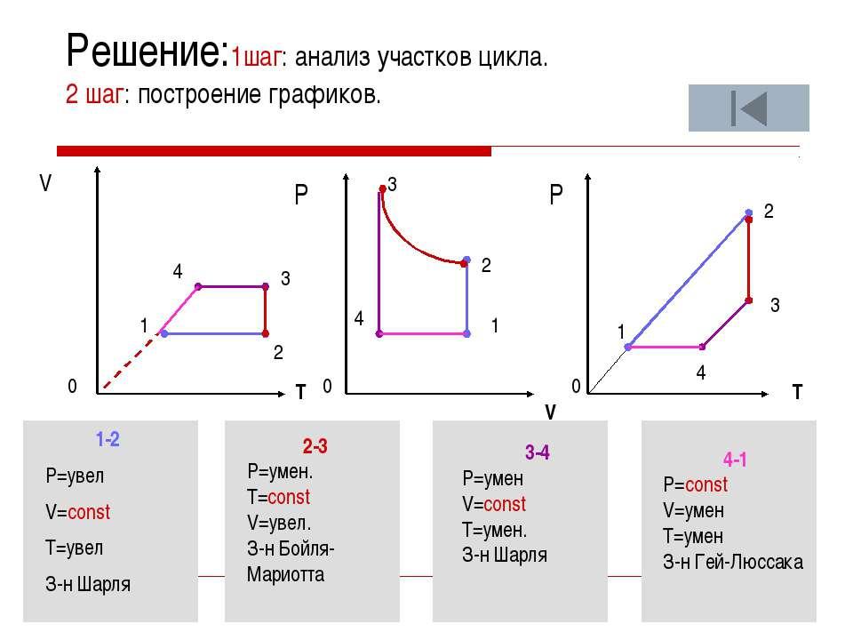 Участок 4-1 Перевод газа из состояния 4 в состояние 1 совершается при уменьше...