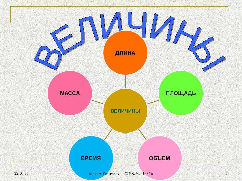 * * (c) Л.А.Устименко, ГОУ ФМЛ №366 (c) Л.А.Устименко, ГОУ ФМЛ №366