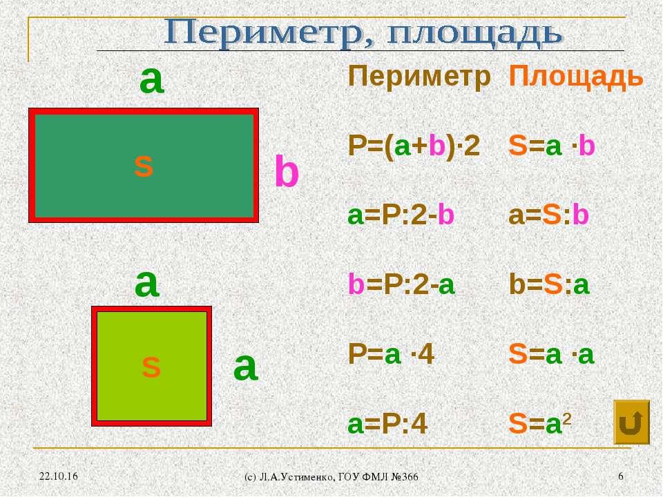 * (c) Л.А.Устименко, ГОУ ФМЛ №366 * S S а а а b S S Периметр Площадь P=(a+b)∙...