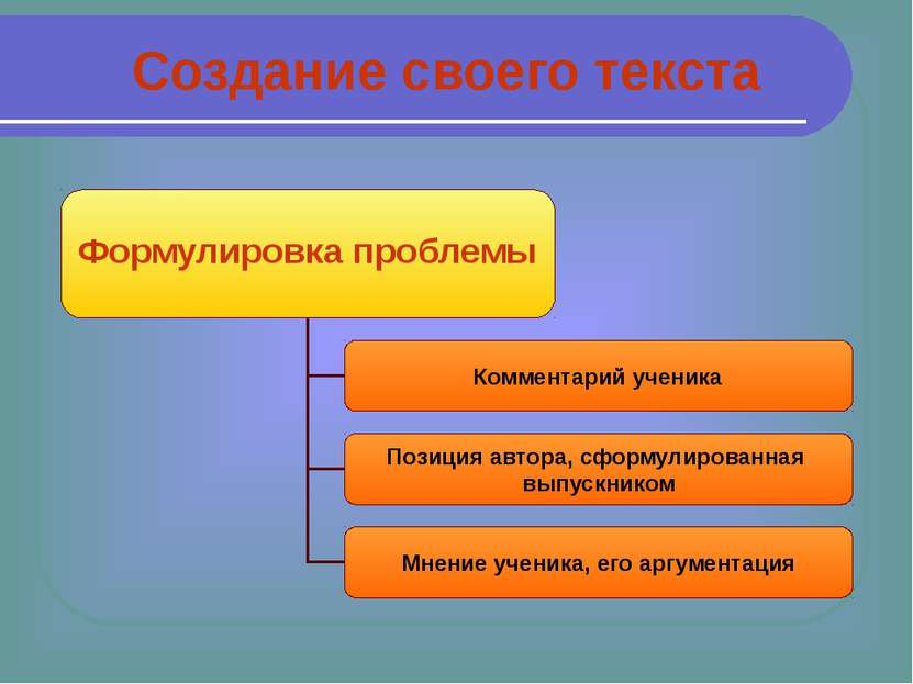 Создание своего текста Формулировка проблемы Комментарий ученика Позиция авто...