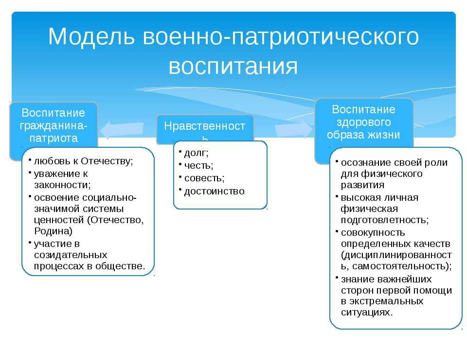 Модель военно-патриотического воспитания Воспитание гражданина-патриота Нравс...