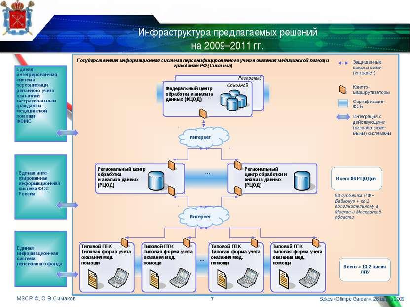 Инфраструктура предлагаемых решений на 2009–2011 гг. * Резервный Государствен...