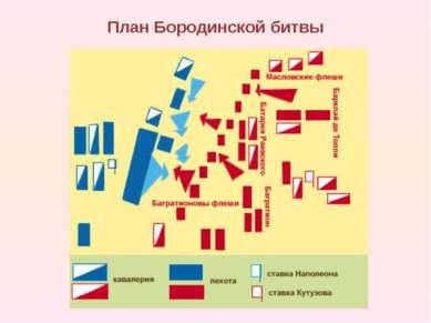 План Бородинской битвы