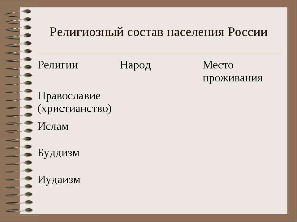 Религиозный состав населения России Религии Народ Место проживания Православи...