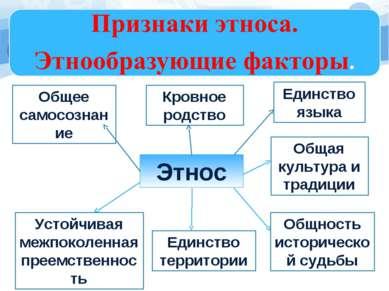 Этнос Единство территории Кровное родство Общность исторической судьбы Общая ...
