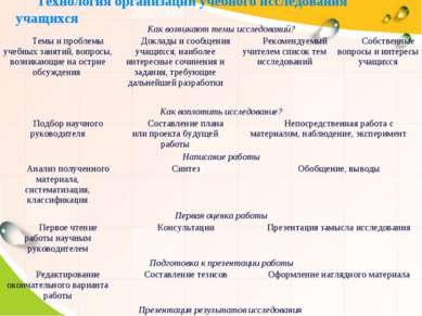 Технология организации учебного исследования учащихся Как возникают темы иссл...