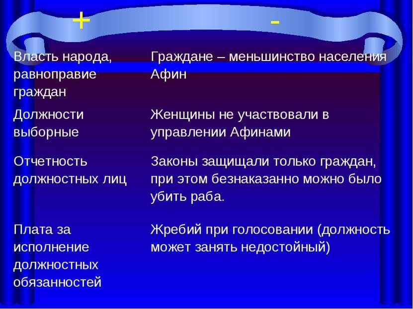 + - Власть народа, равноправие граждан Граждане – меньшинство населения Афин ...