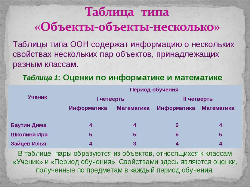 Таблица 1: Оценки по информатике и математике В таблице пары образуются из об...