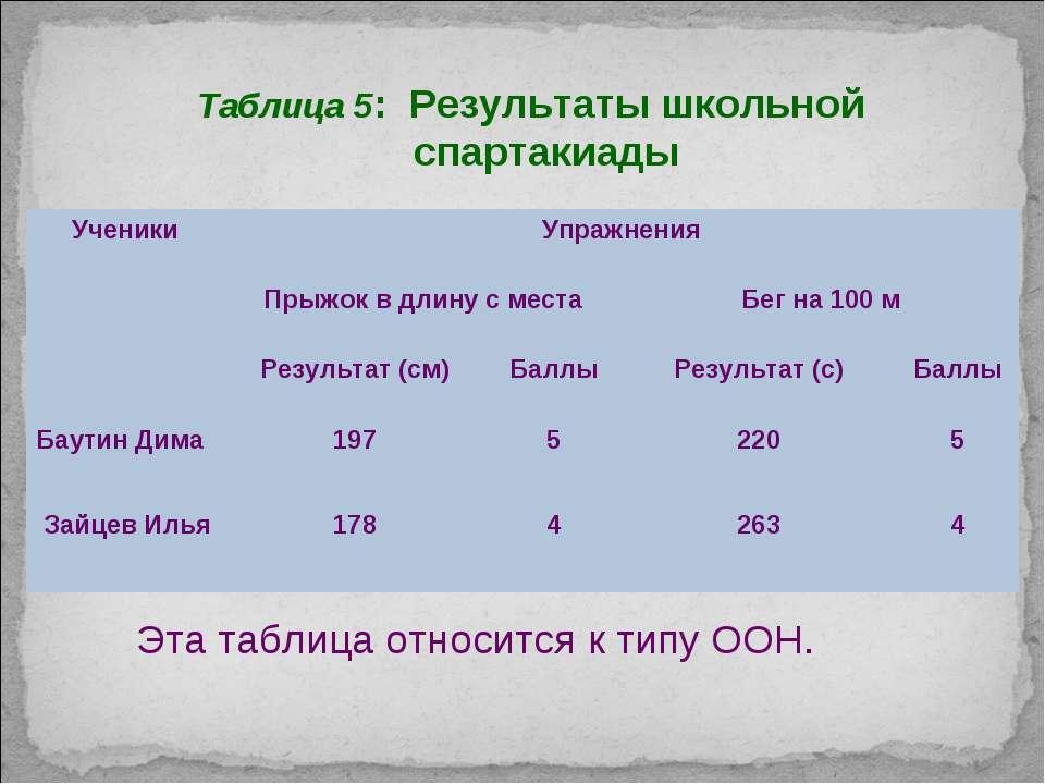Таблица 5: Результаты школьной спартакиады Эта таблица относится к типу ООН. ...
