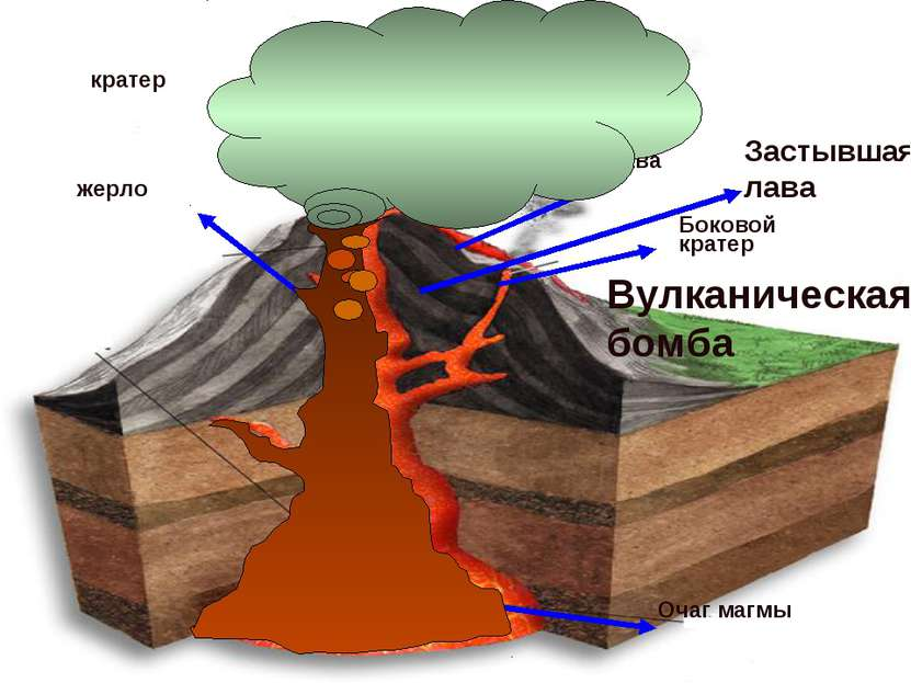 Очаг магмы жерло кратер Боковой кратер лава Застывшая лава Вулканический Пепе...