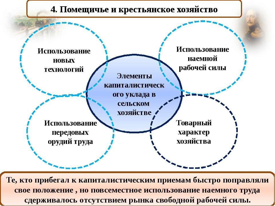 4. Помещичье и крестьянское хозяйство Те, кто прибегал к капиталистическим пр...