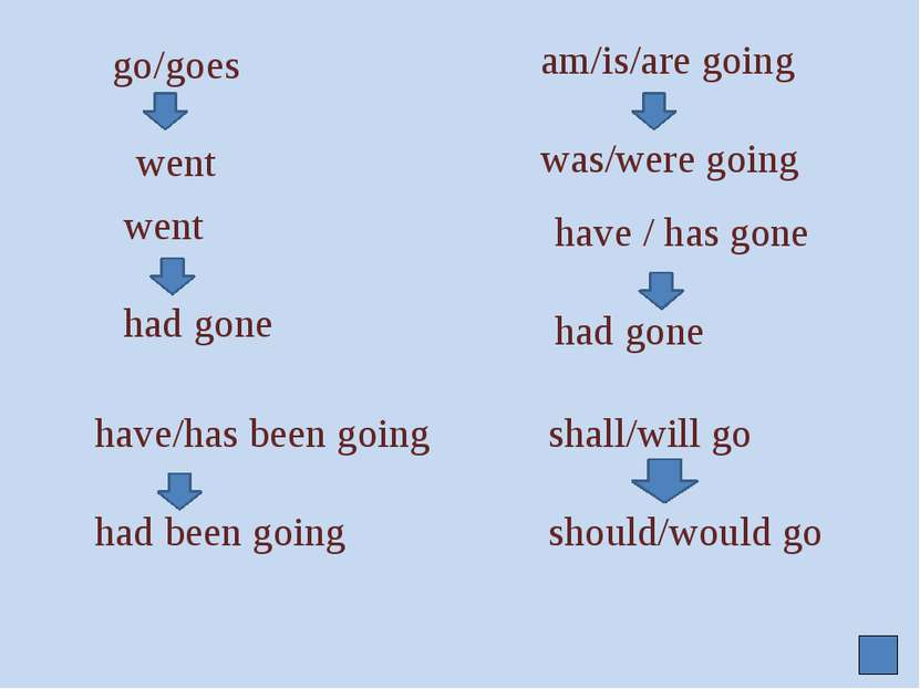 go/goes went am/is/are going was/were going went had gone have / has gone had...