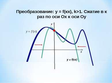 Преобразование: у = f(кx), k>1. Сжатие в к раз по оси Ох к оси Оу x y у = f(кx)
