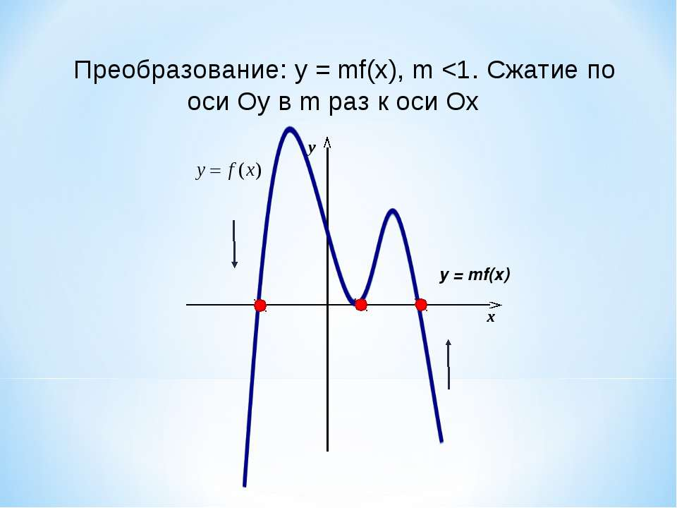 x y у = mf(x) Преобразование: у = mf(x), m