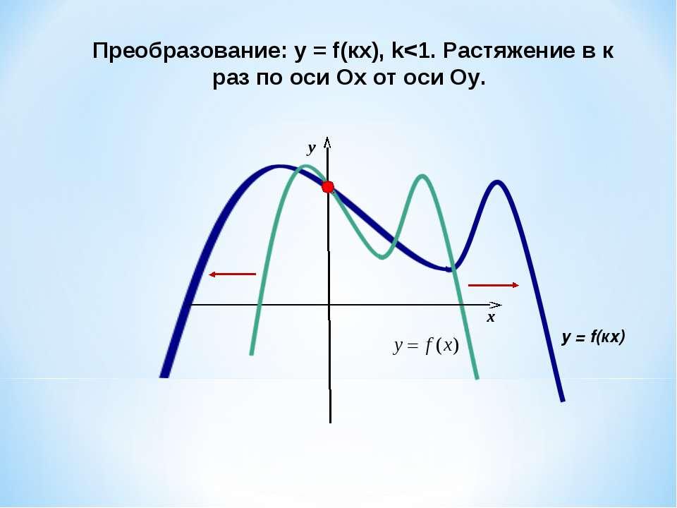 Преобразование: у = f(кx), k