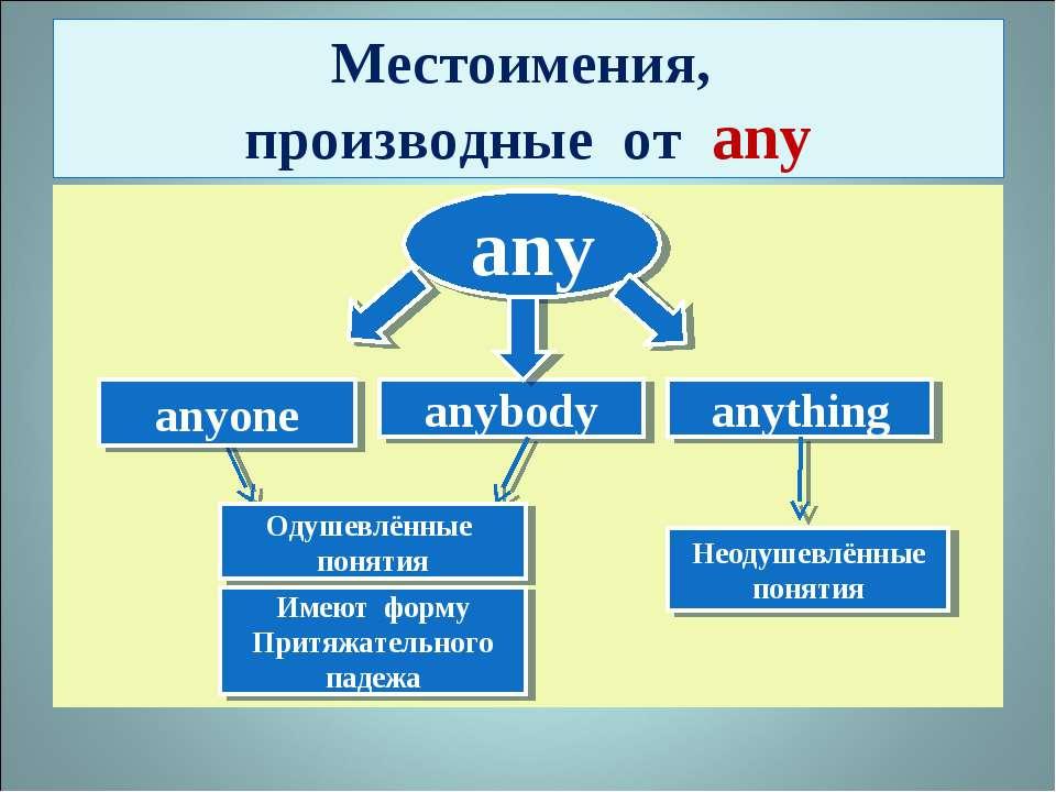 Местоимения, производные от any any anybody anything anyone Одушевлённые поня...