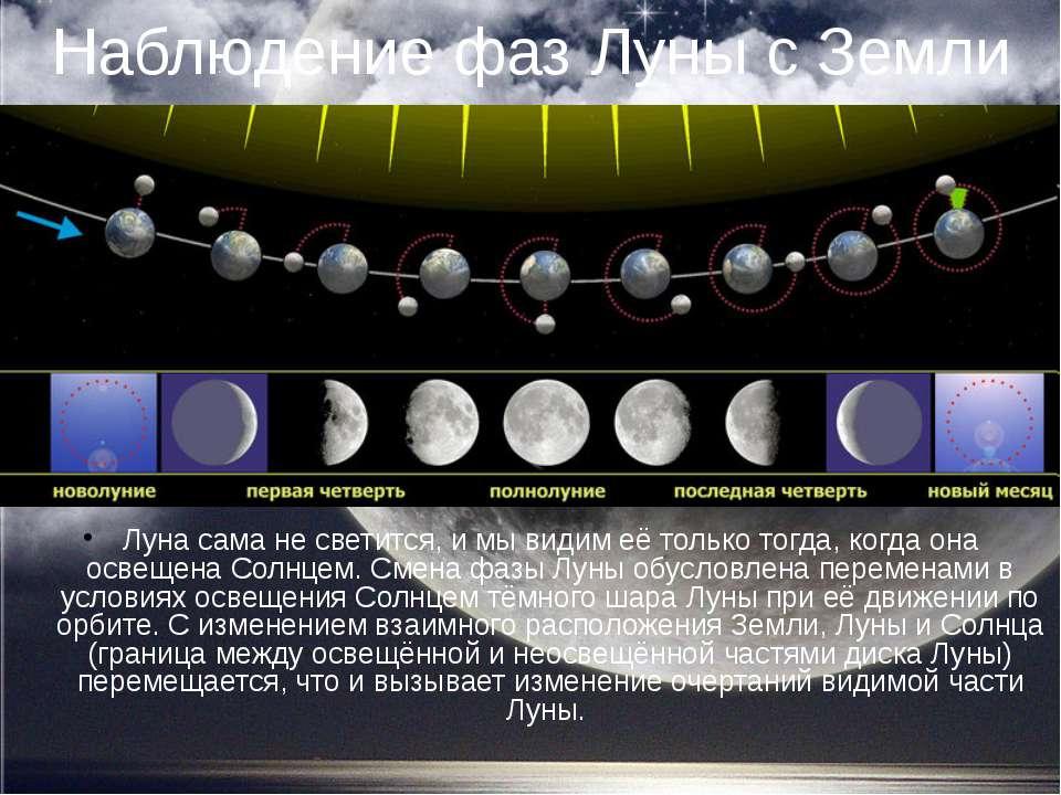 Наблюдение фаз Луны с Земли Луна сама не светится, и мы видим её только тогда...