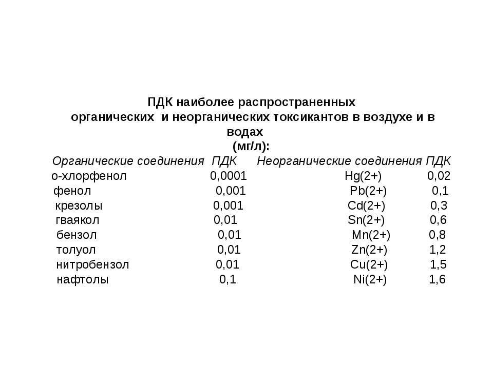 ПДК наиболее распространенных органических и неорганических токсикантов в воз...