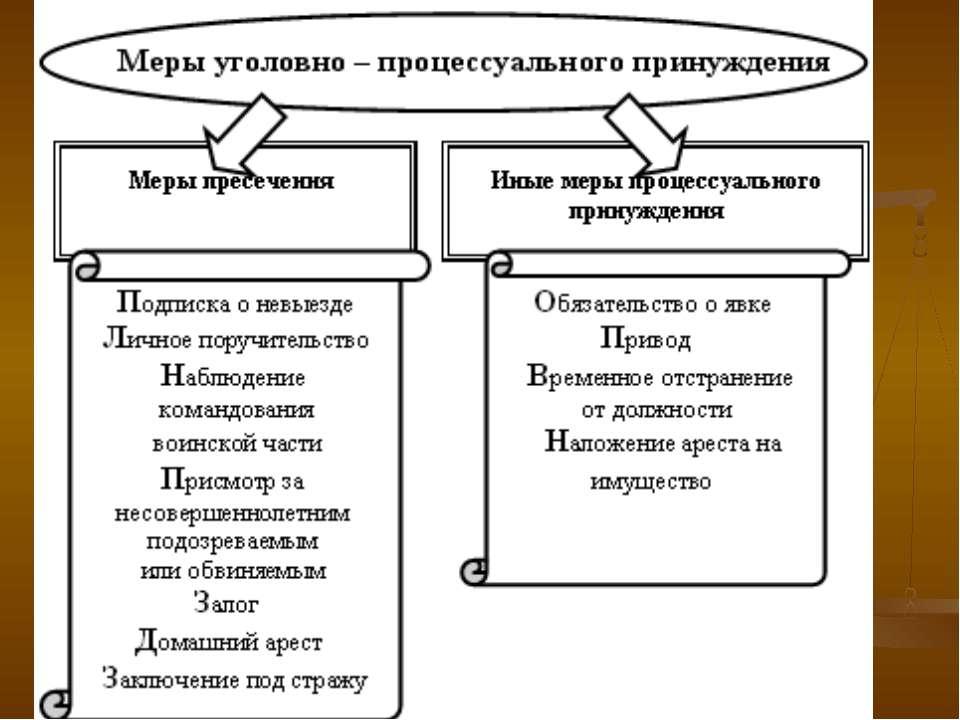 подсказали Применение мер процессуального принуждения в административном судопроизводстве собрали