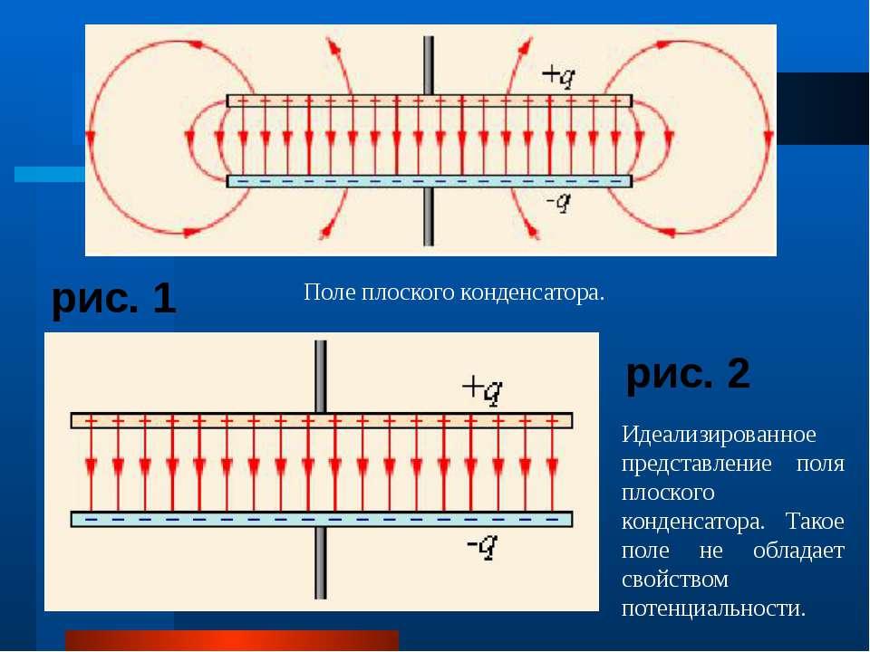 рис. 1 рис. 2 Поле плоского конденсатора. Идеализированное представление поля...