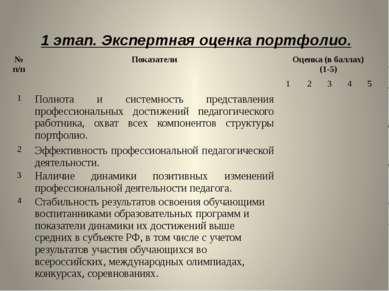 1 этап. Экспертная оценка портфолио. № п/п Показатели Оценка (в баллах) (1-5)...