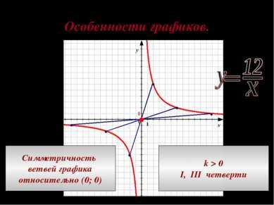 Особенности графиков. Симметричность ветвей графика относительно (0; 0) k > 0...