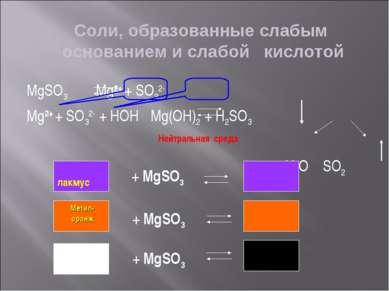 Соли, образованные слабым основанием и слабой кислотой MgSO3 Mg2+ + SO32- Mg2...