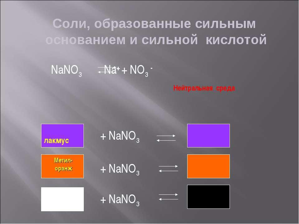 Соли, образованные сильным основанием и сильной кислотой NaNO3 Na+ + NO3 - Не...