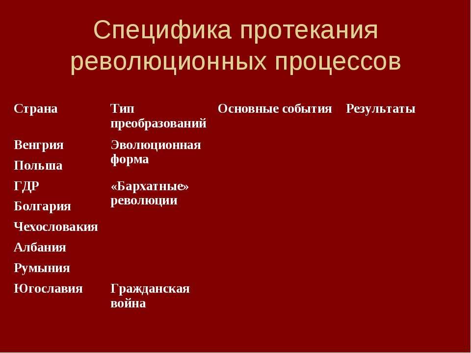 Специфика протекания революционных процессов Страна Тип преобразований Основн...