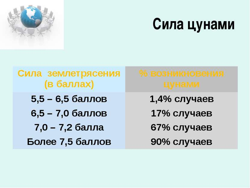 Сила цунами Сила землетрясения(в баллах) % возникновения цунами 5,5 – 6,5 бал...