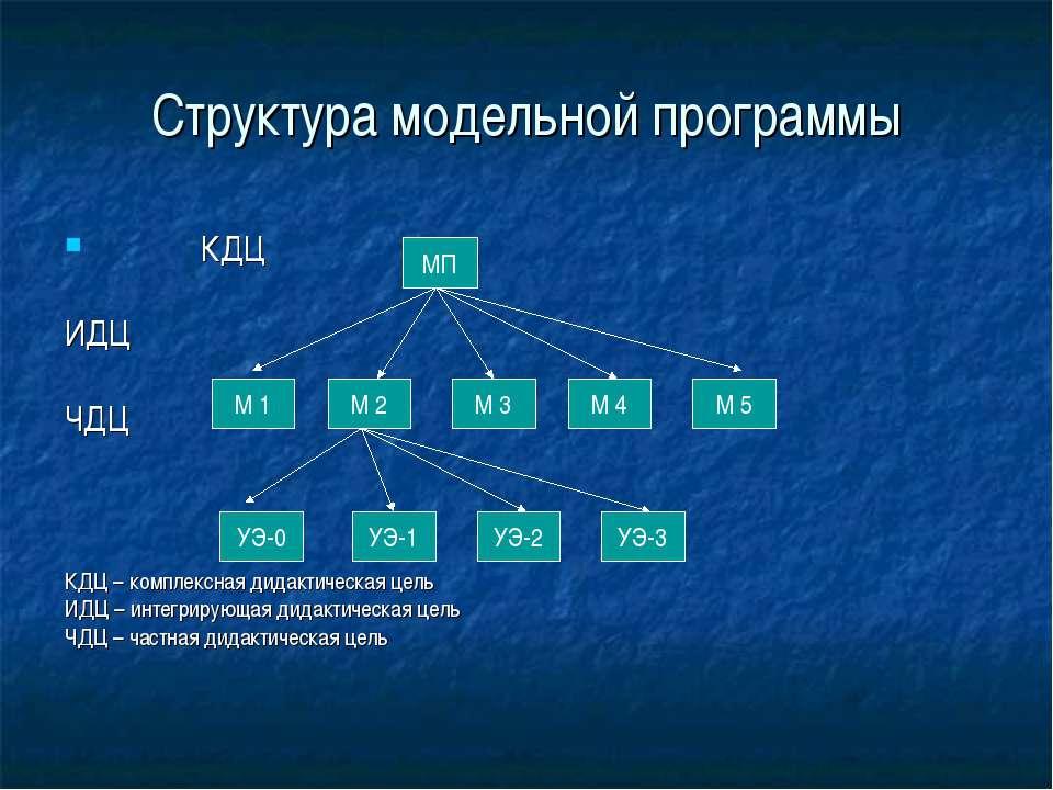 Структура модельной программы КДЦ ИДЦ ЧДЦ КДЦ – комплексная дидактическая цел...