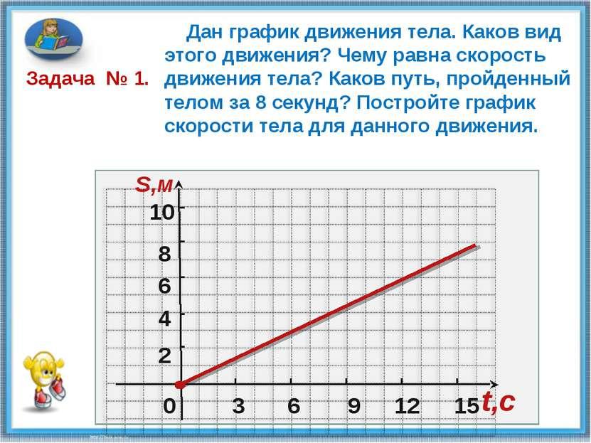 0 2 4 6 8 10 S,м 3 6 9 12 15 t,c Дан график движения тела. Каков вид этого дв...