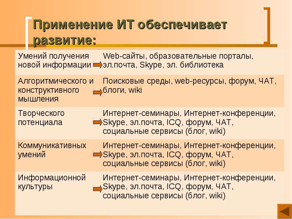 Применение ИТ обеспечивает развитие: Умений получения новой информации Web-са...