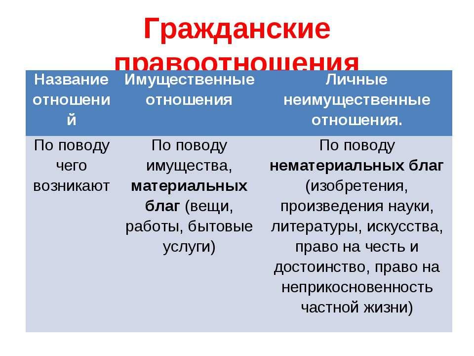 Гражданские правоотношения Название отношений Имущественные отношения Личные ...