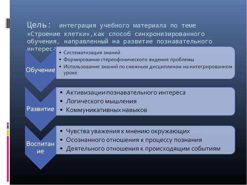 Цель: интеграция учебного материала по теме «Строение клетки»,как способ синх...