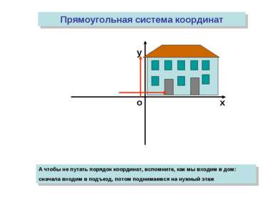 о х у Прямоугольная система координат А чтобы не путать порядок координат, вс...