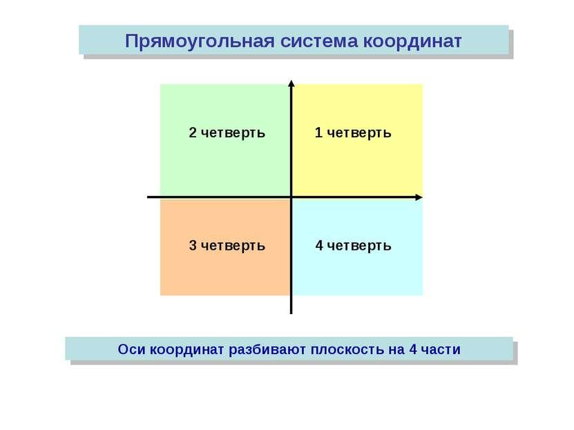 2 четверть 1 четверть 3 четверть 4 четверть Прямоугольная система координат О...