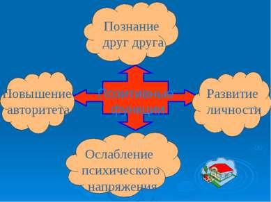 Позитивные функции Познание друг друга Развитие личности Повышение авторитета...