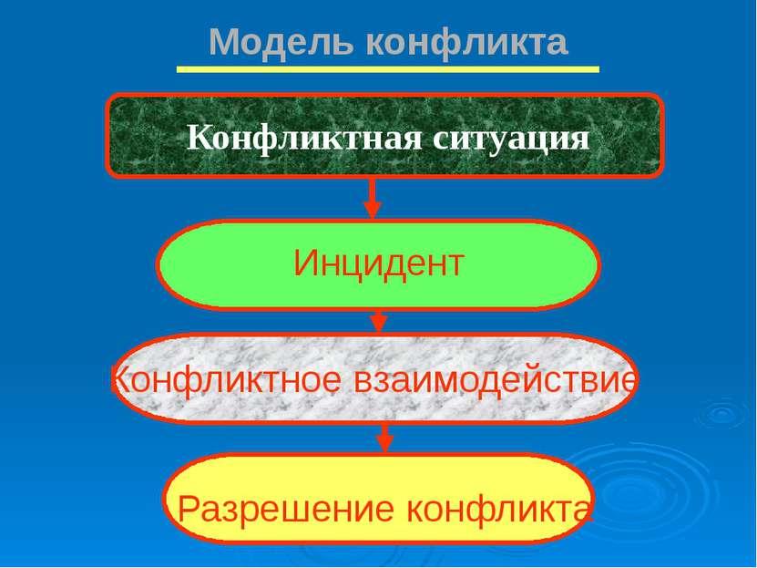 Модель конфликта Конфликтная ситуация Инцидент Конфликтное взаимодействие Раз...