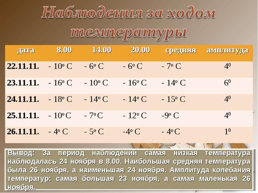 Вывод: За период наблюдений самая низкая температура наблюдалась 24 ноября в ...