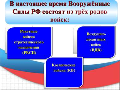 Ракетные войска стратегического назначения (РВСН) Воздушно- десантных войск (...
