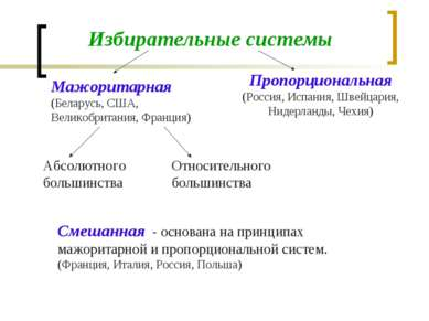 Избирательные системы Мажоритарная (Беларусь, США, Великобритания, Франция) П...