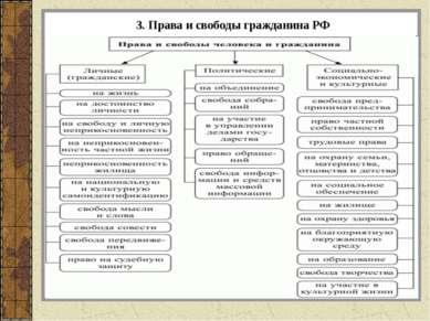 3. Права и свободы гражданина РФ